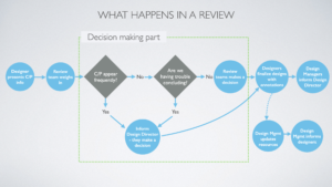 Overview of the design system decision making process