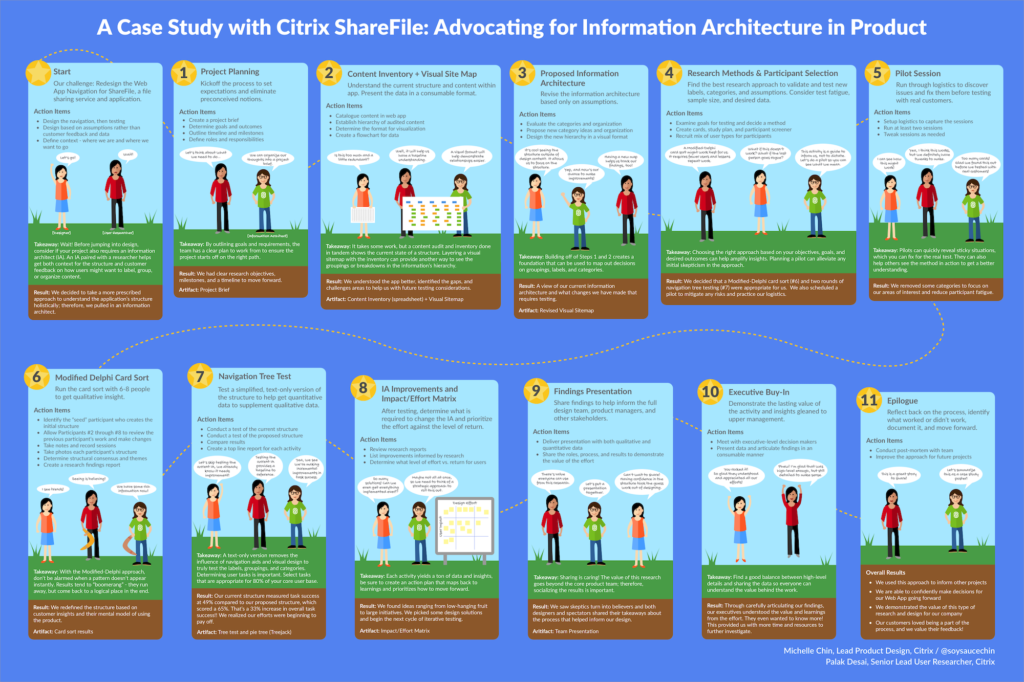 Thumbnail of the IA in Product Poster